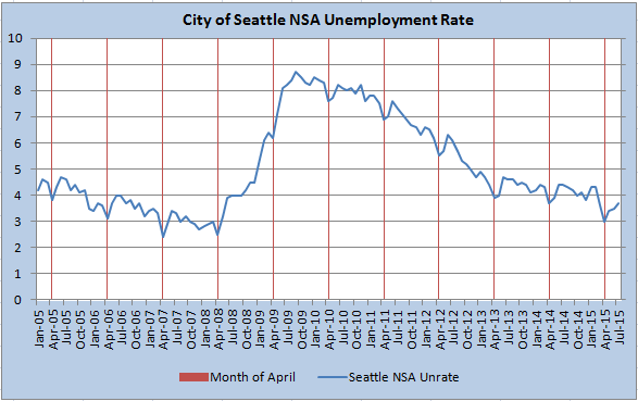 city of seattle nsa unemployment
