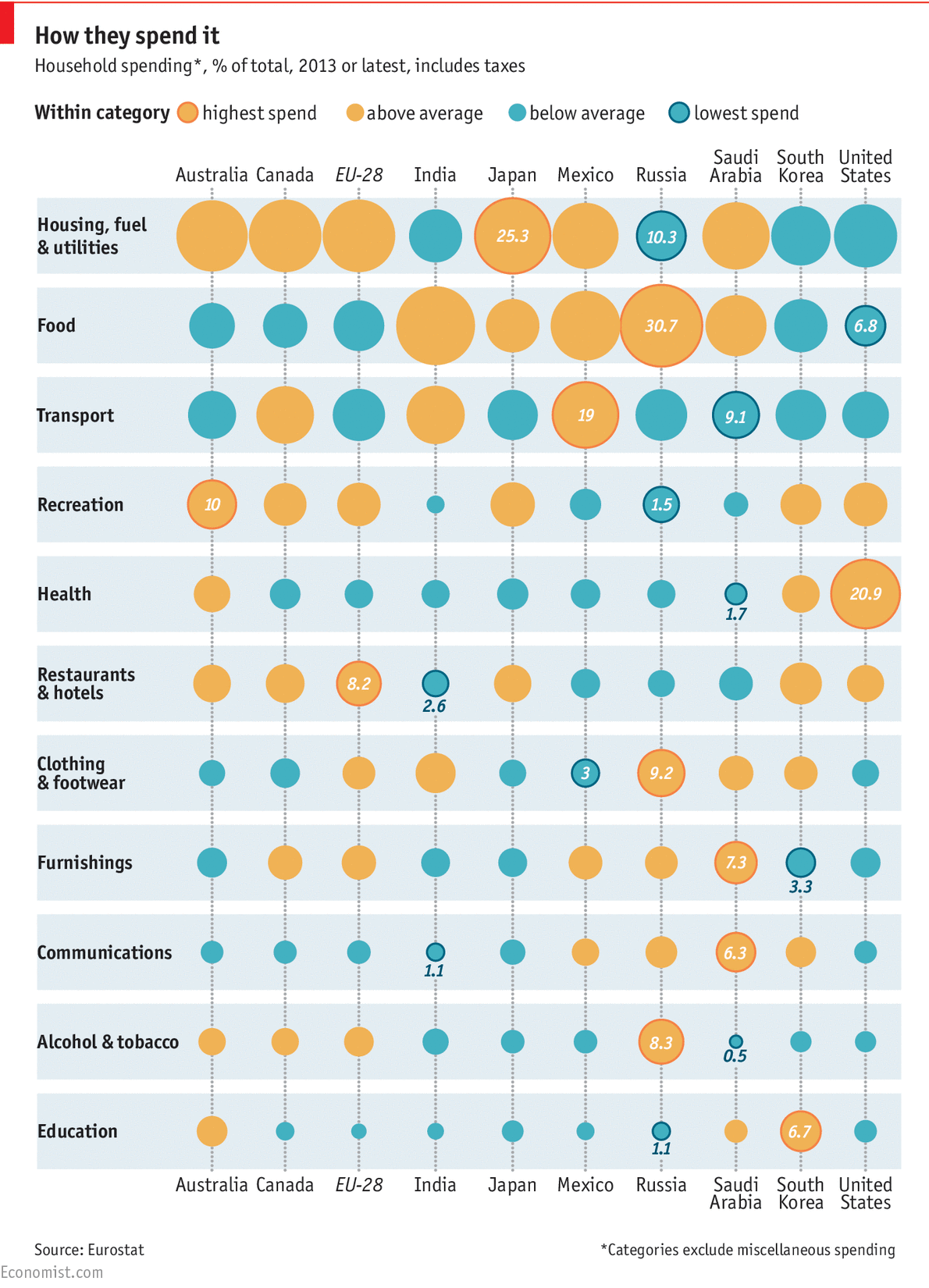 How Countries Spend Their Money