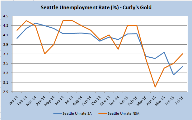 seattle curlys gold