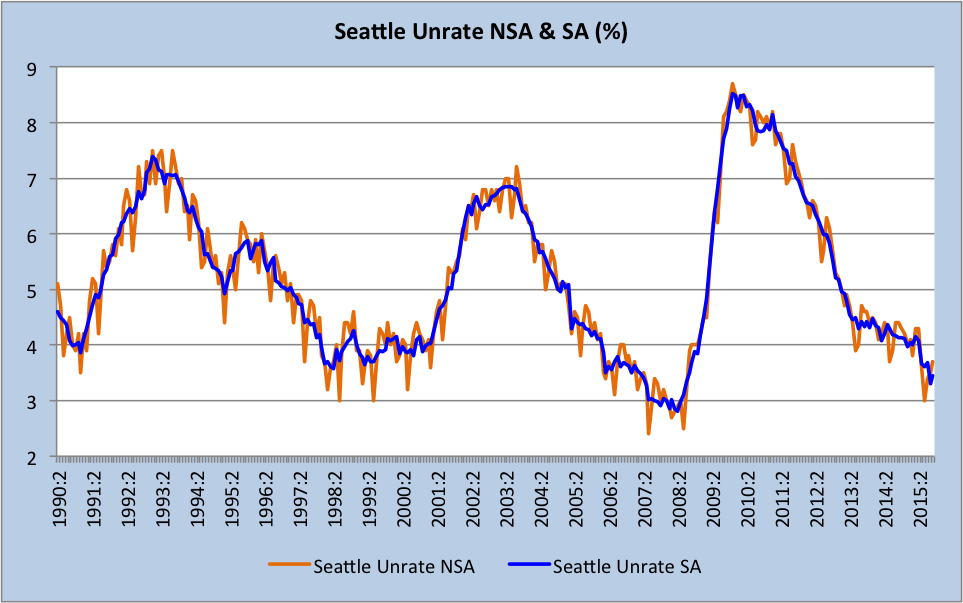 seattle long term unrate