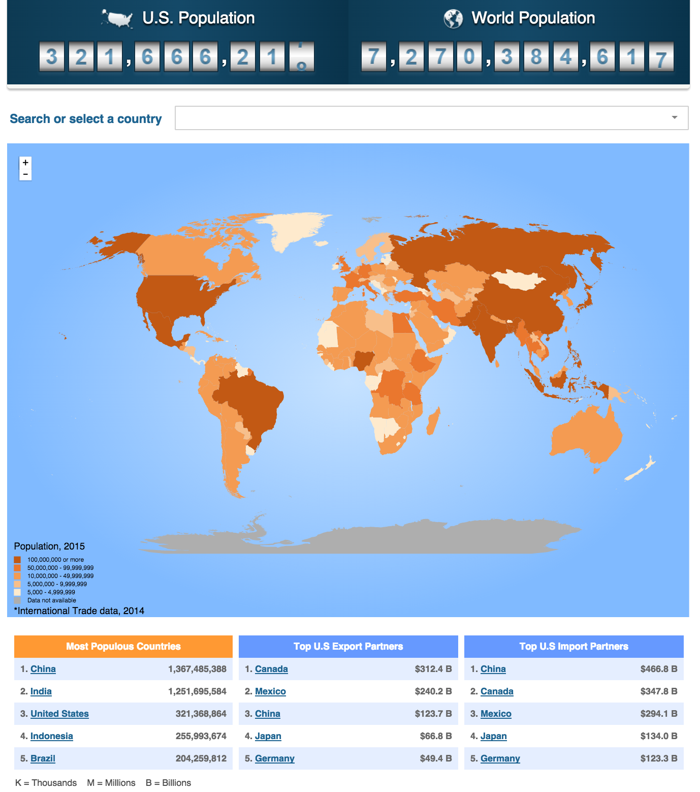 World Population Clock - The Big Picture