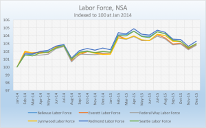 WA Labor Force
