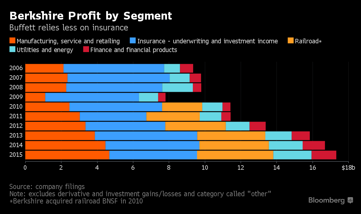 Berkshire Profit By Segment