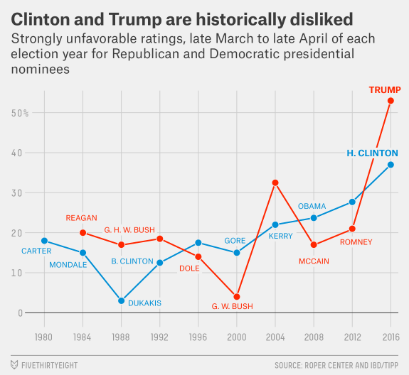 Clinton and Trump Are Historically Disliked