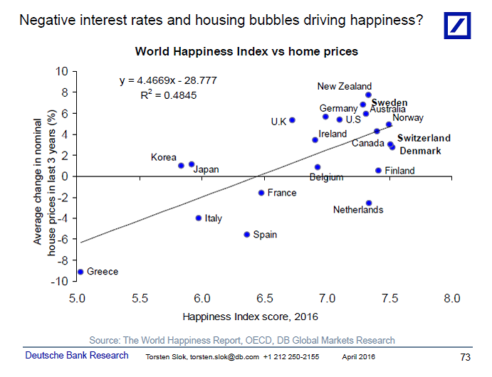 Happiness and Home Prices