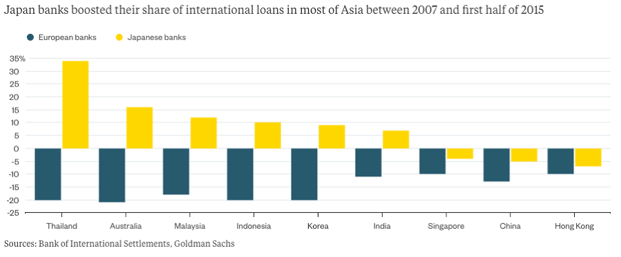 Japan banks boosted their share of international loans in most of Asia between 2007 and first half of 2015