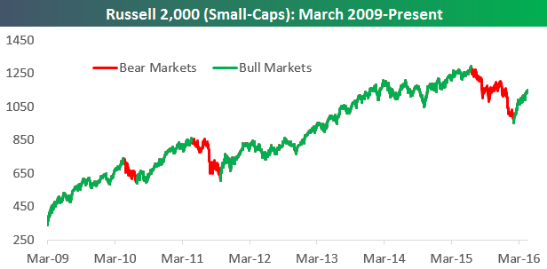 Russell 2000 Small Caps