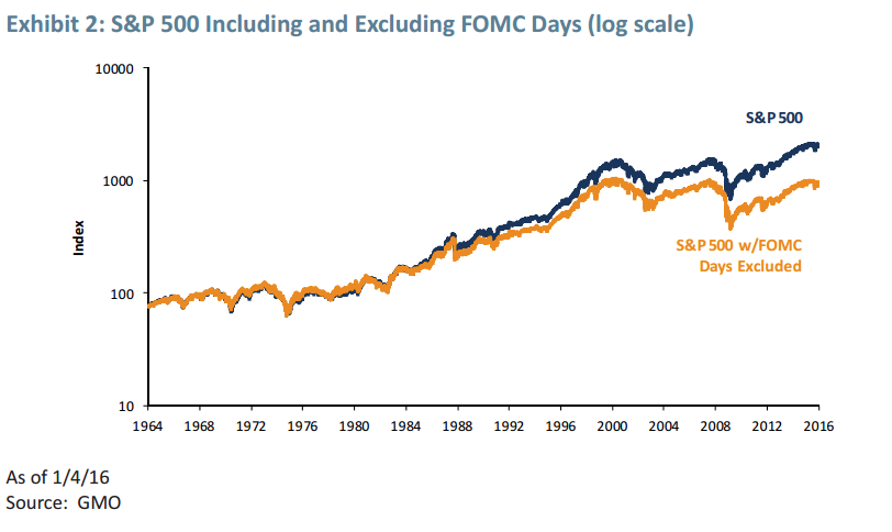 S&P 500 including and excluding FOMC days