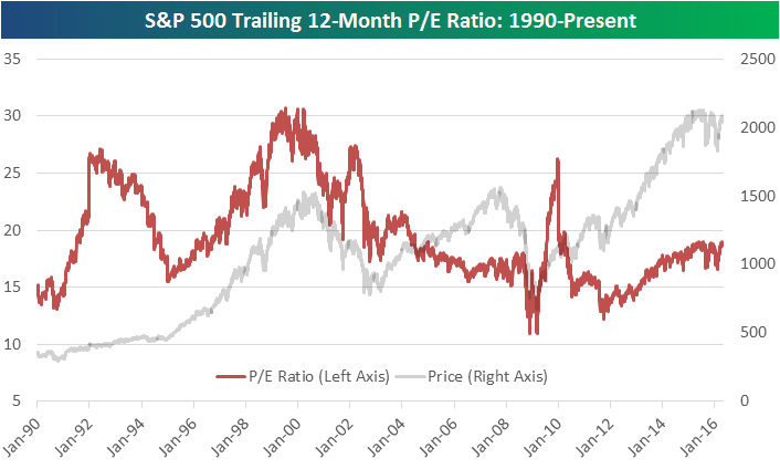 S&P Trailing 12 Month PE Ratio