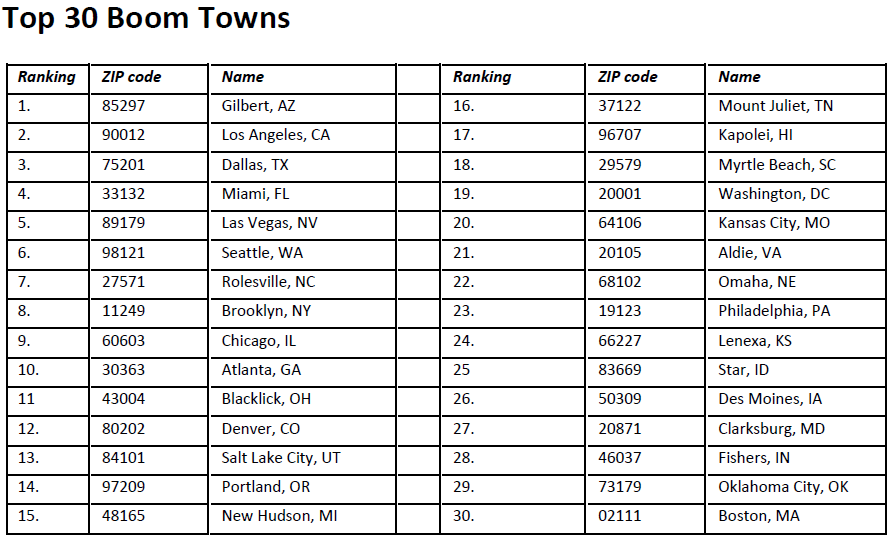 Top 30 Boom Towns
