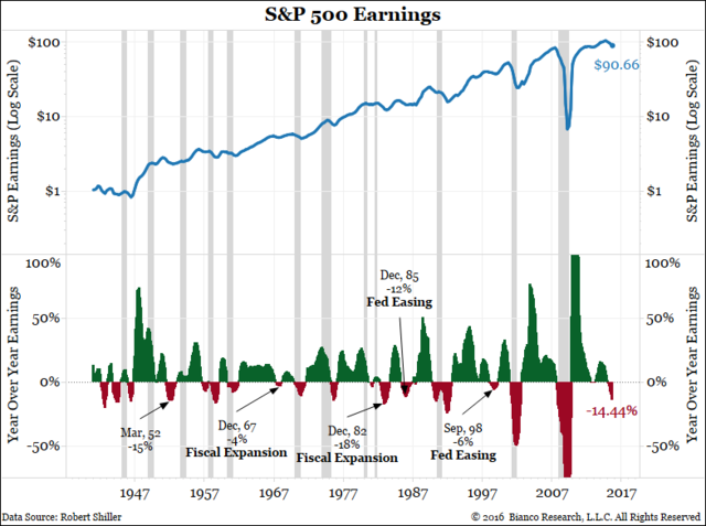 earnings vs recessions