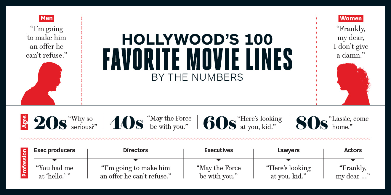 Movie Lines: Hollywood's 100 Favorite Movie Quotes