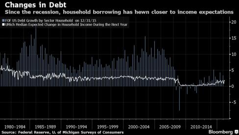 Changes in Debt
