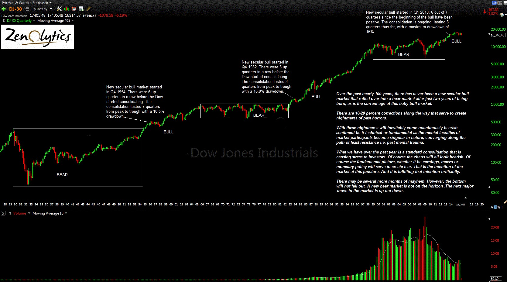 Dow Quarterly Zenolytics