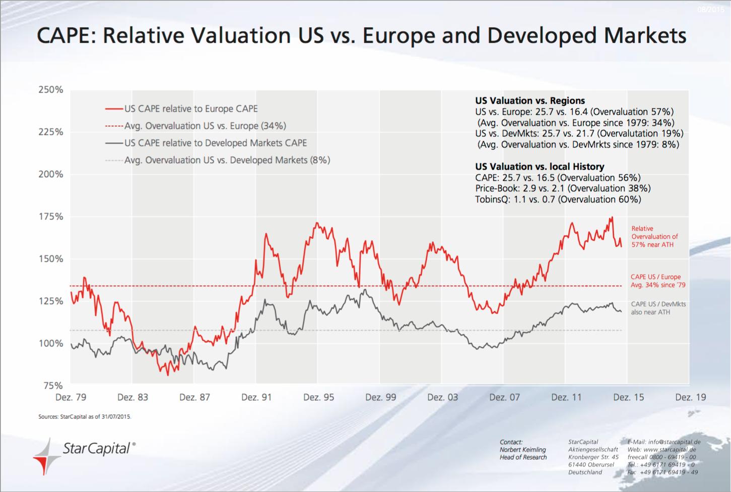 CAPE: Relative Valuation