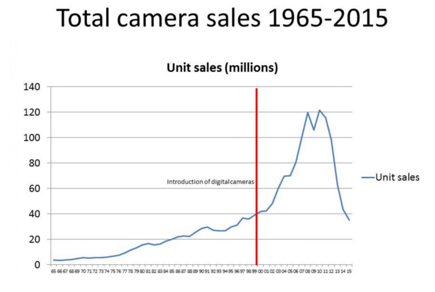 Total Camera Sales