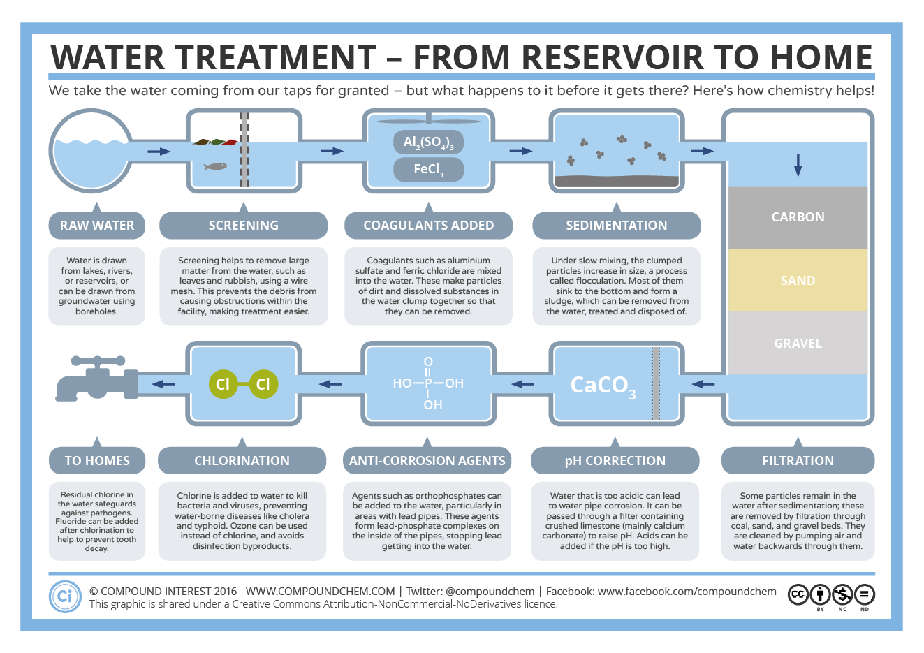 Water Treatment - From Reservoir to Home