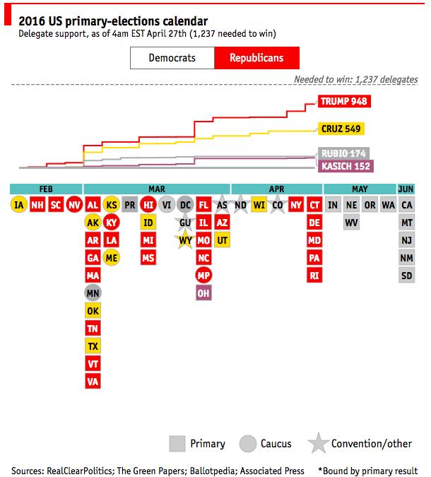 Hilo campaña electoral USA 2016 [Archivo] - Foros de Economía ...