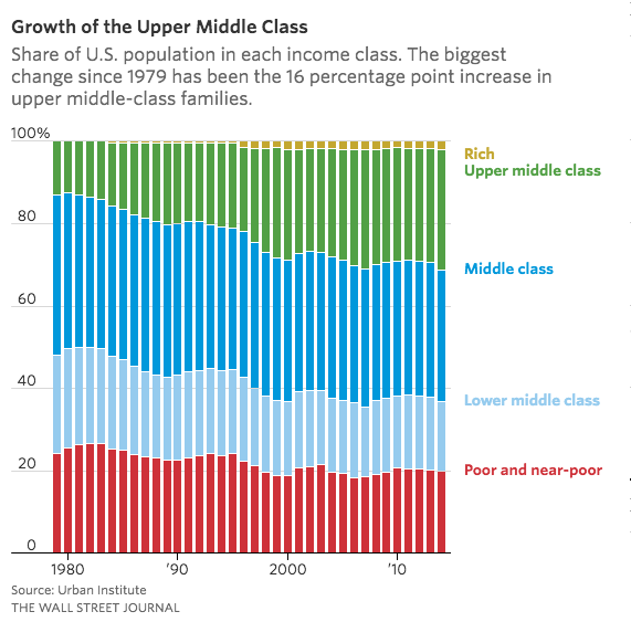 Growth of Upper Middle Class