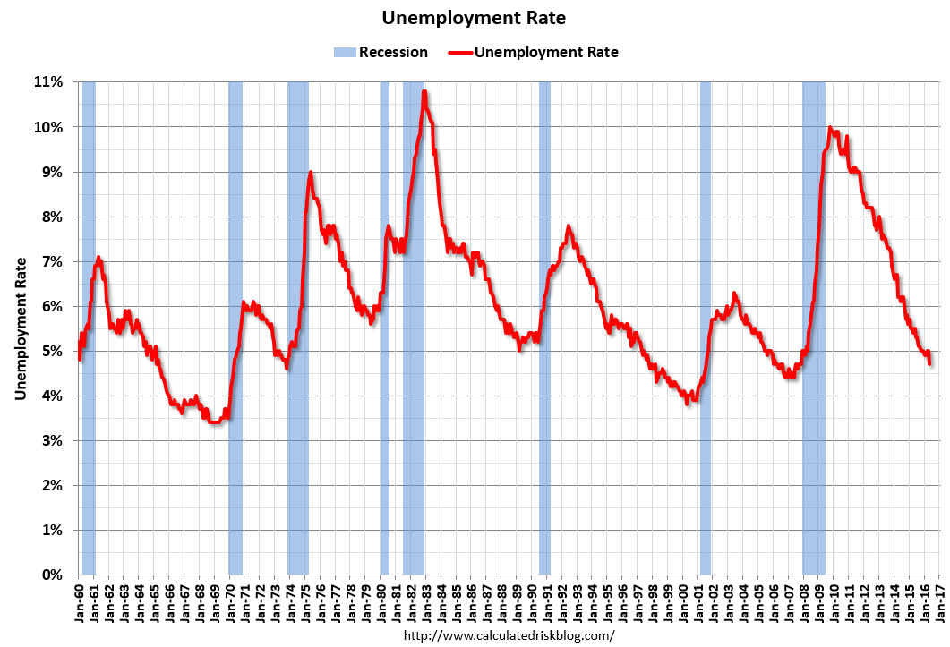 December 2018 Real National Unemployment Rate