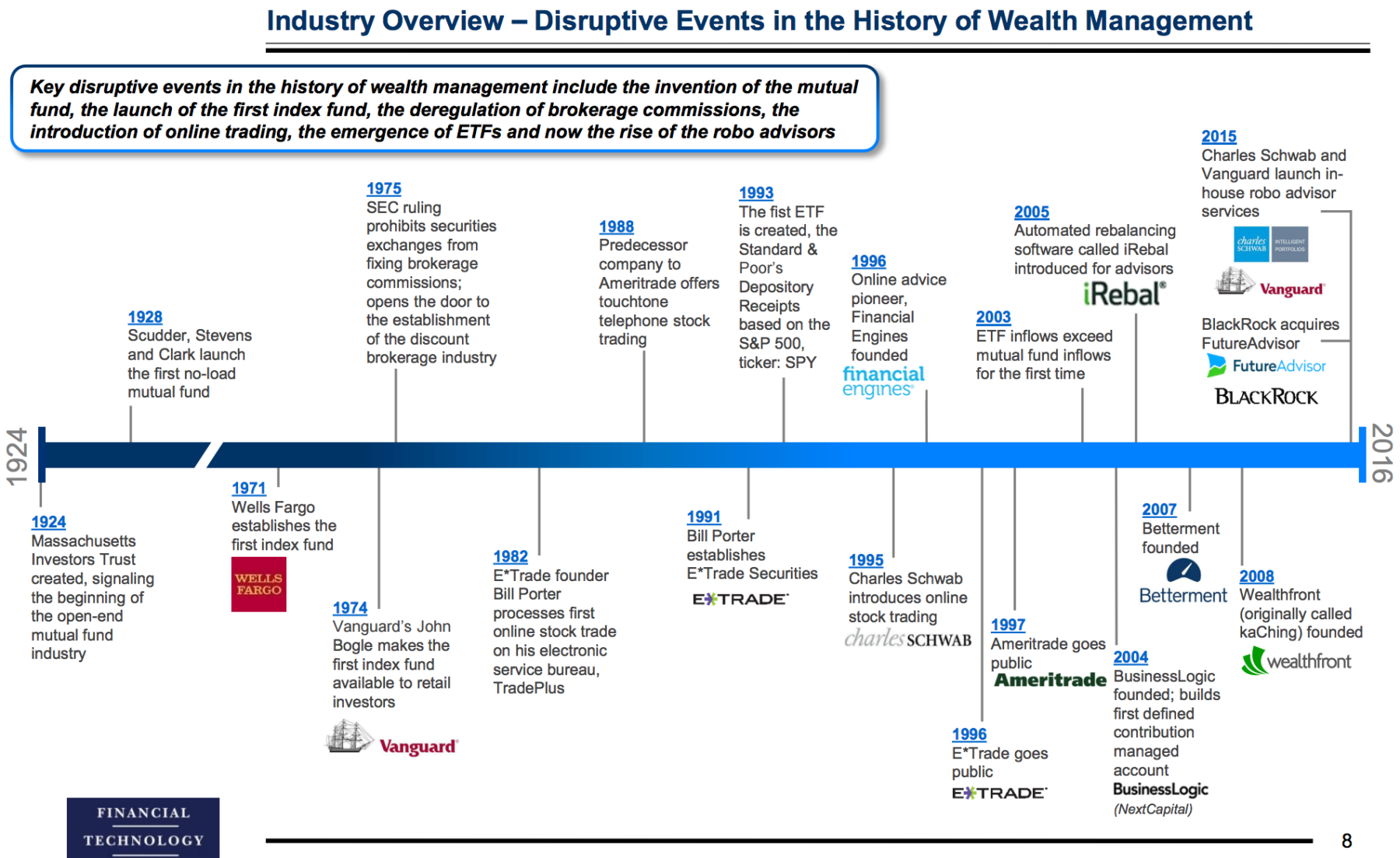 Mahor Technology Management: Disruptive Events In The History Of Wealth Management