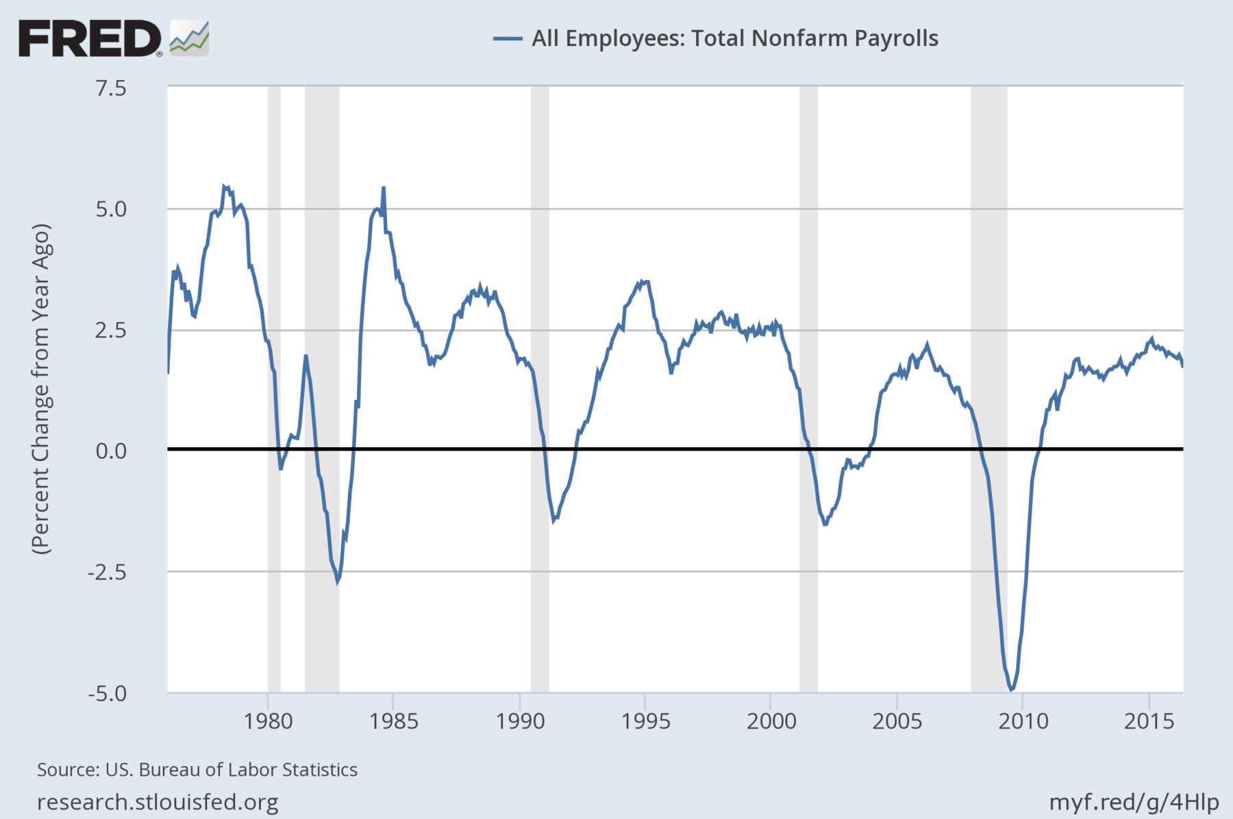 Employment Ratet Labor Market Conditions Index