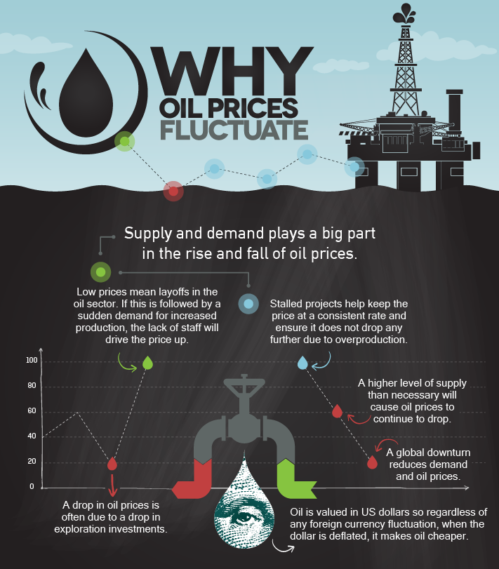 The impact of oil price fluctuation