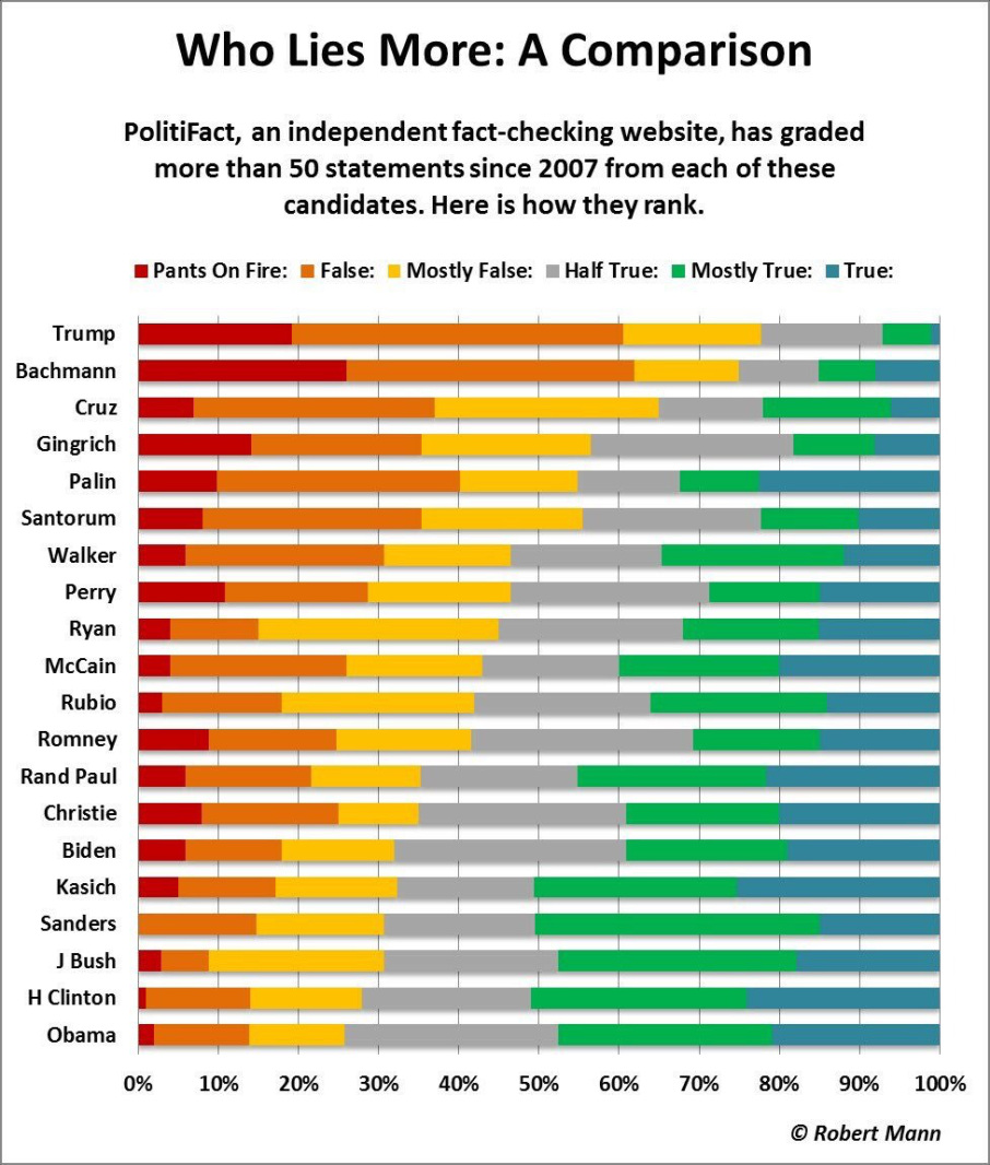 Fact-checking 2016 Presidential Candidates - The Big Picture