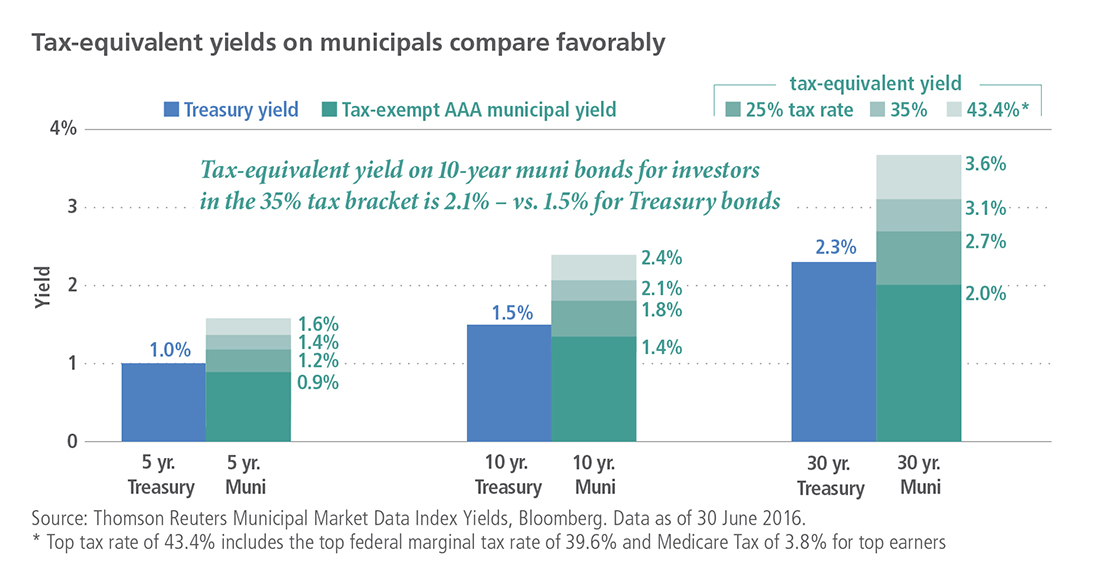 Investing in Tax-Free Municipal Bonds - The Balance