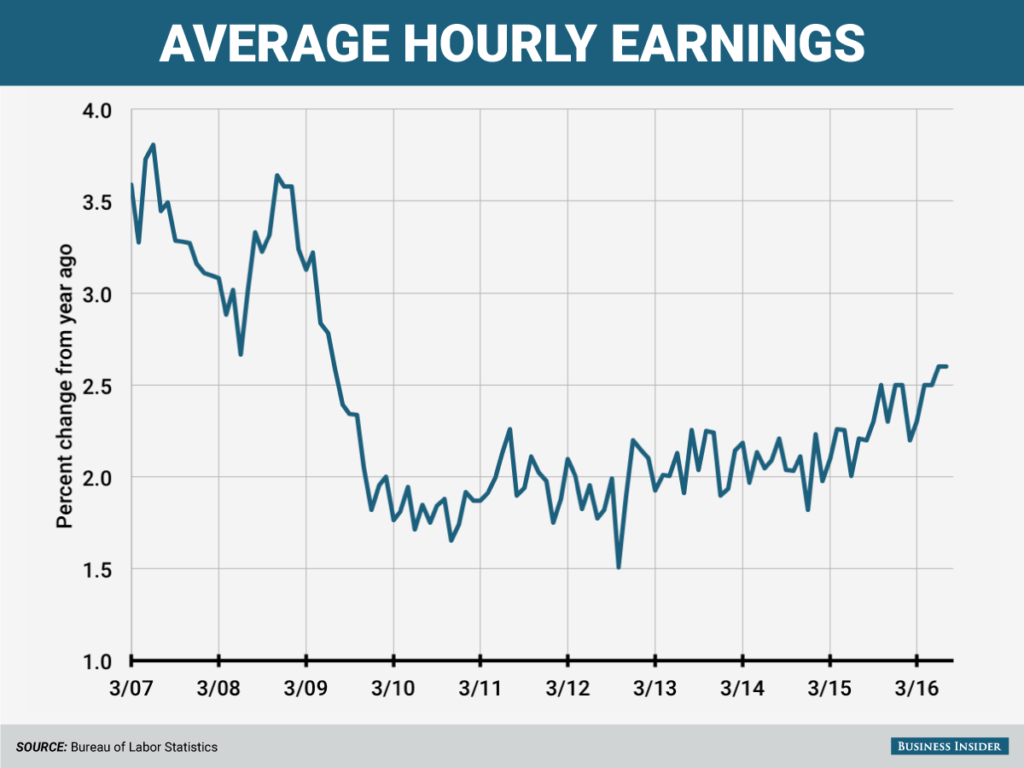 wage-growth