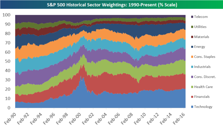 S&P500 historic sector weights