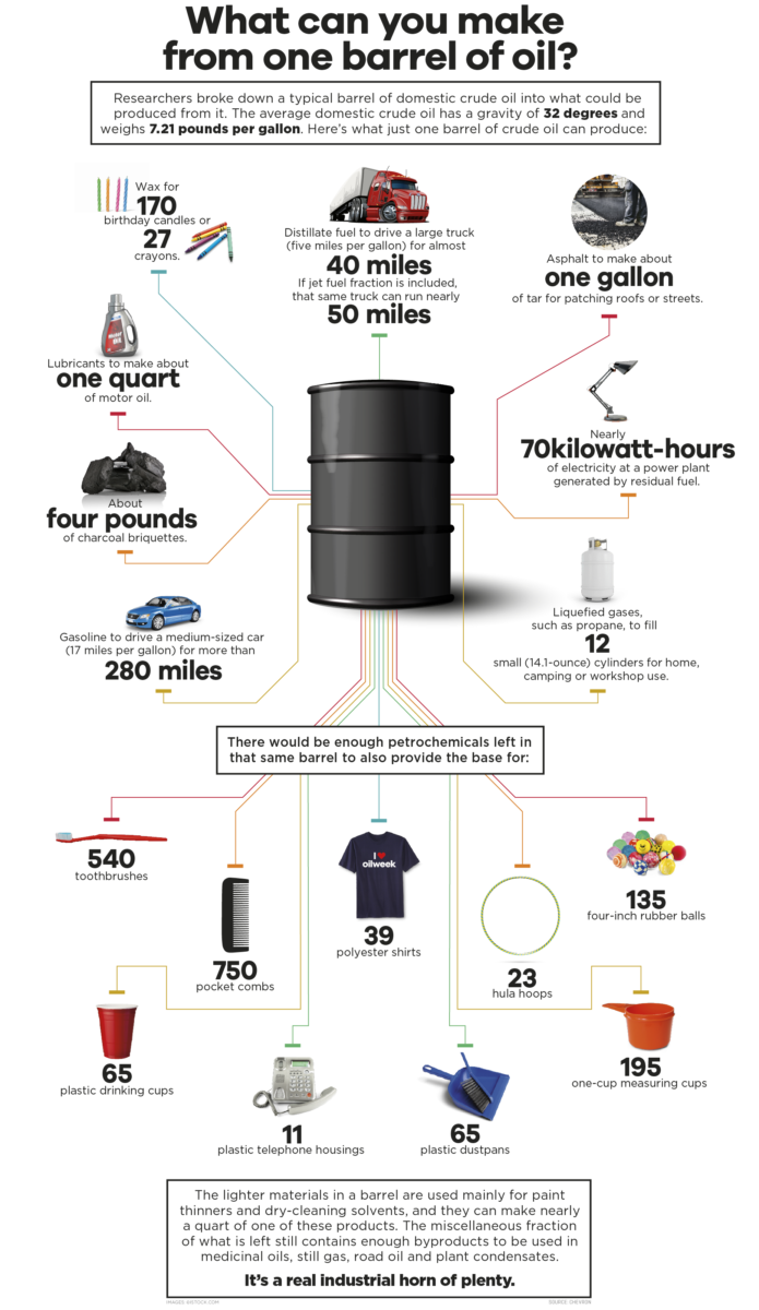 What Can Be Made From One Barrel Of Oil The Big Picture