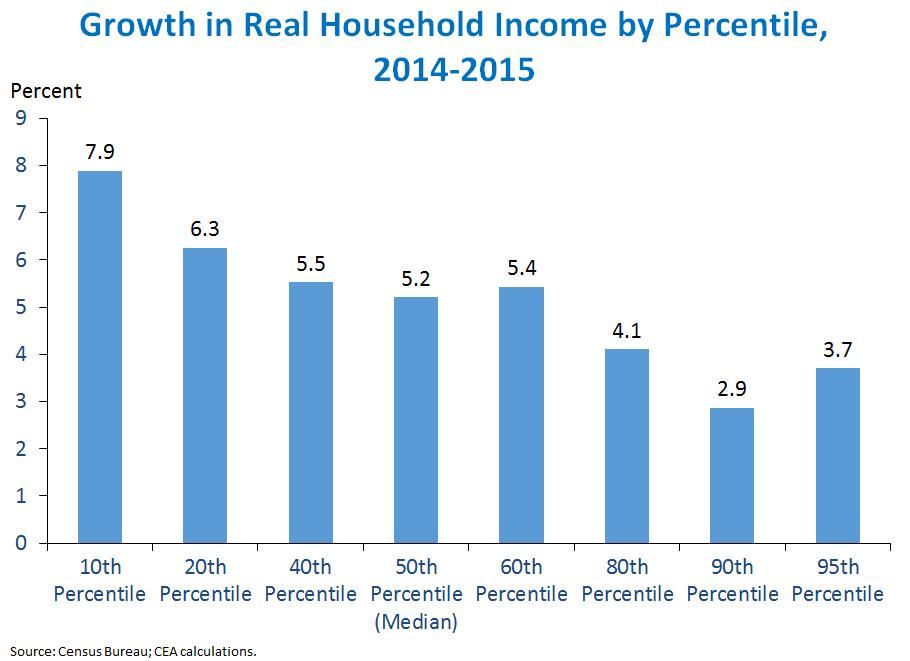 chart3_census_incomepercentile