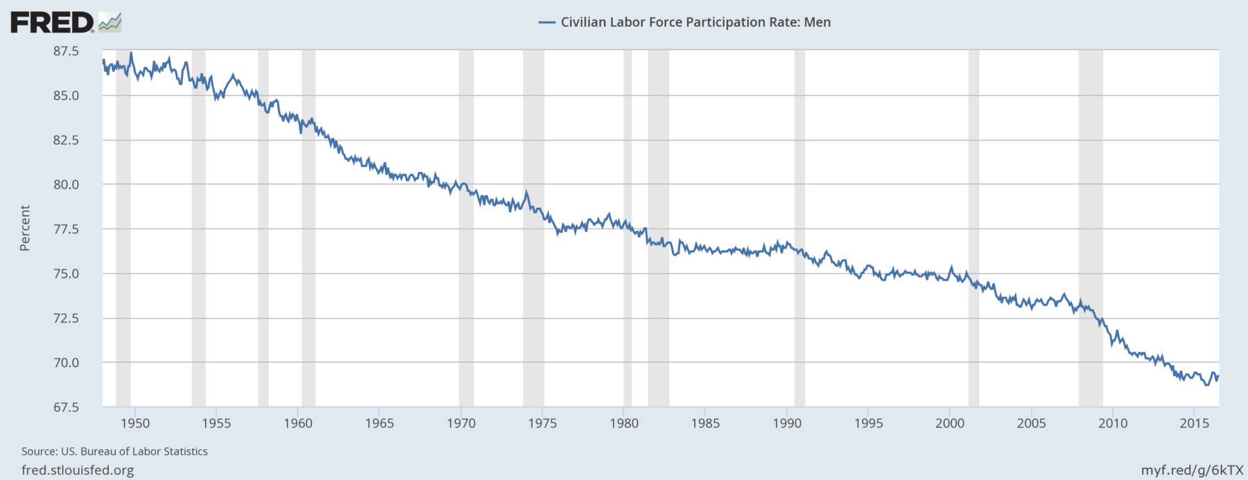 Image result for images of male labor force participation rates