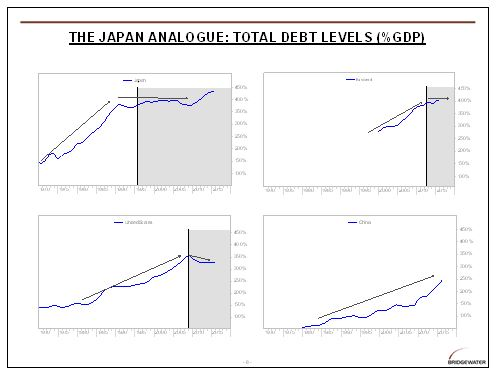 Ray Dalio's Long-Term Debt Cycle Charts - The Big Picture
