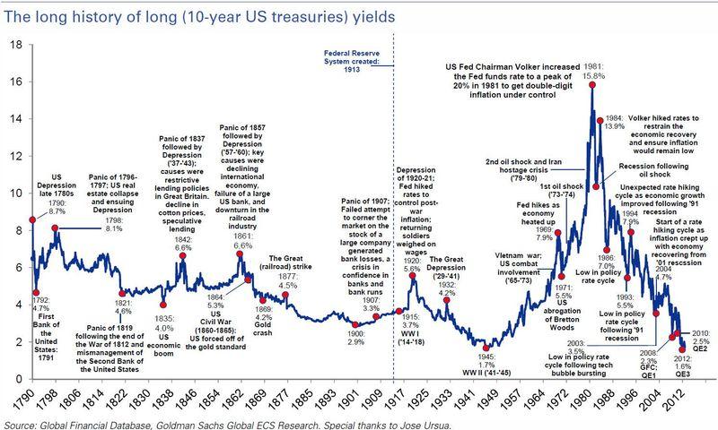 Us treasury yields прогноз форекс на 13.06.2011
