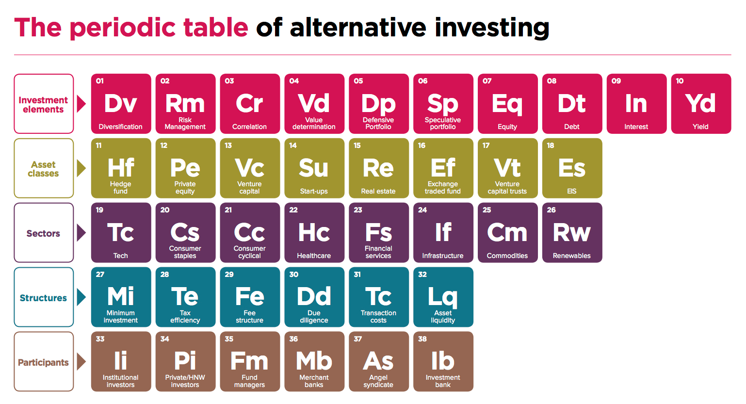 The periodic table of alternative investing the big picture for 11 periodic table