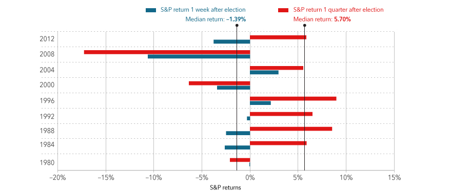 post-election-rotations_chart