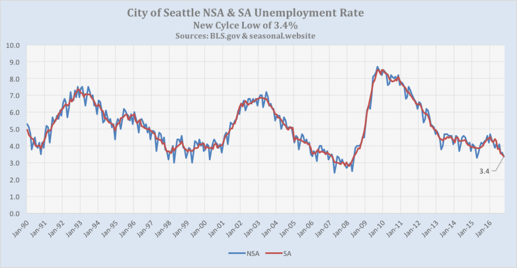 seattle-new-cycle-low