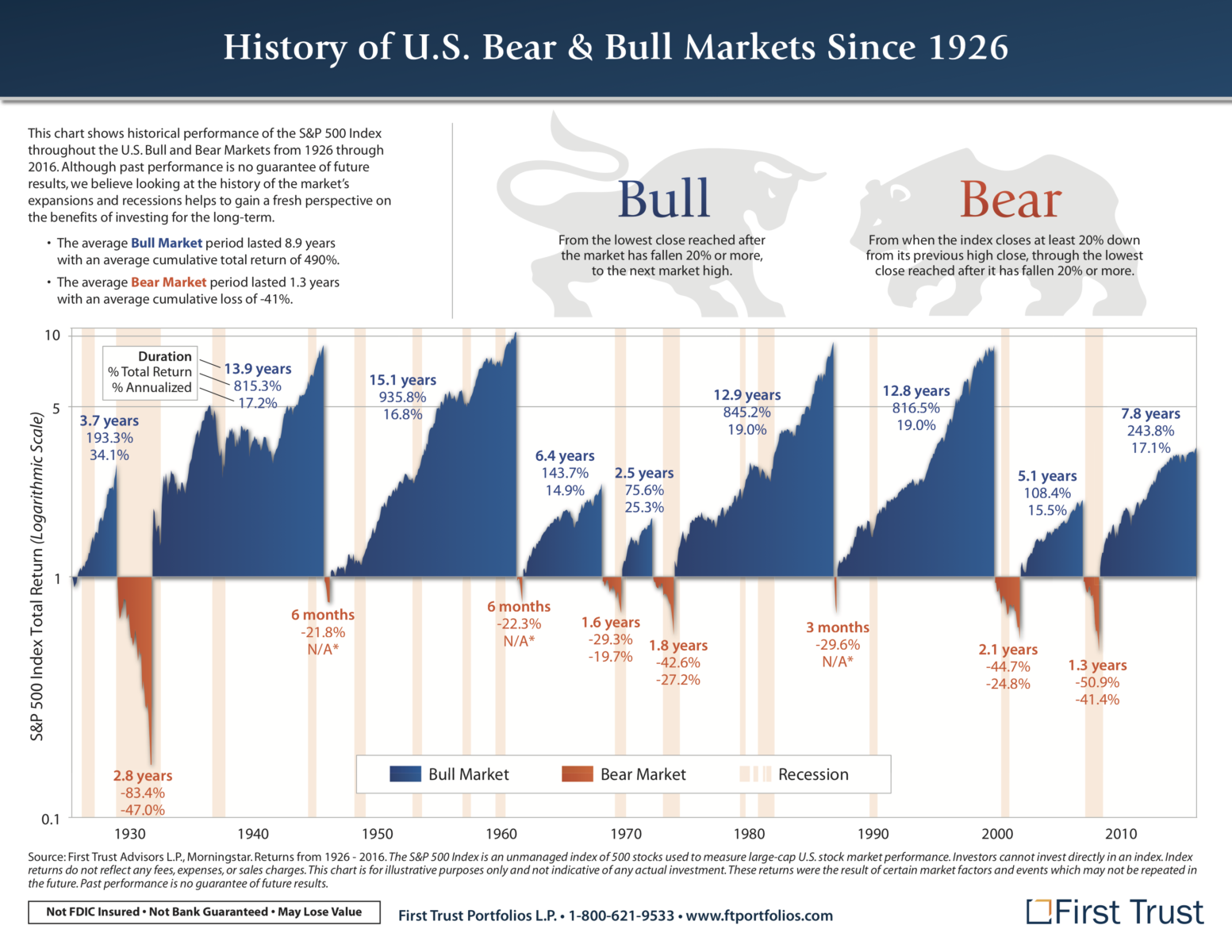 Image result for history of bull and bear markets since 1926