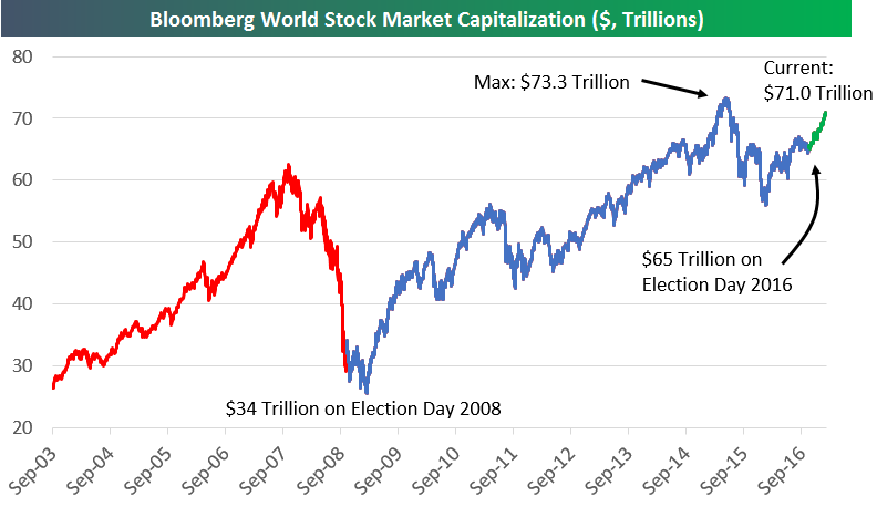 bloomberg world stock market capitalization anirudh sethi report bloomberg world stock market capitalization