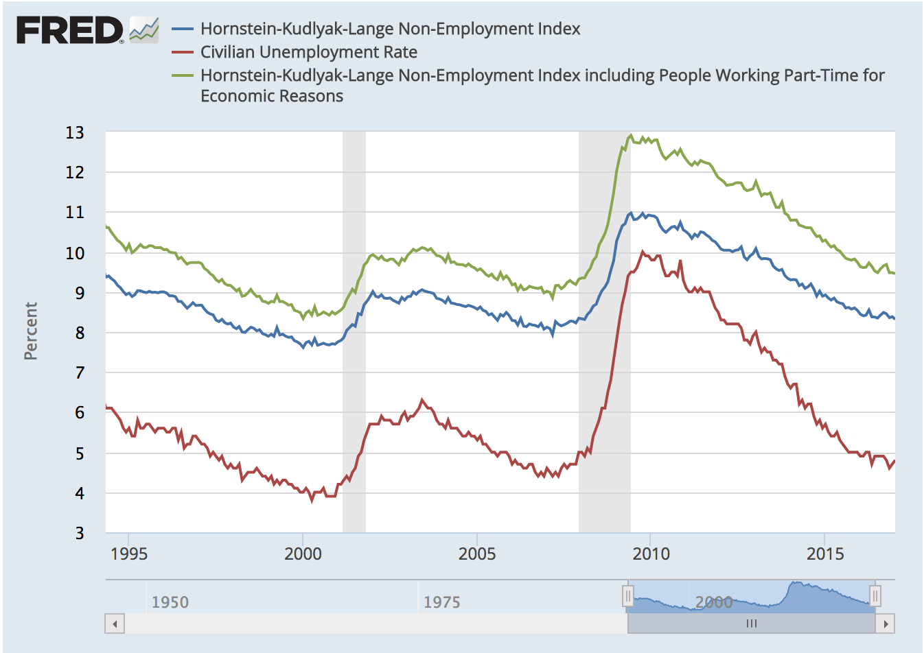 an analysis of the full employment rate of an arbitrary level of employment Keynesian theory of employment which further helps in reducing unemployment and bringing full employment when the employment level crosses the on.