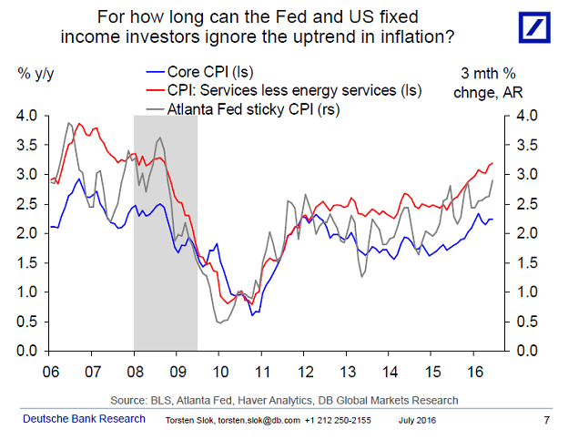 For how long cn the Fed and US fixed income investors ignore the uptrend in inflation