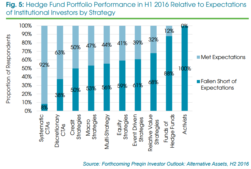 Hedge Fund Portfolio Performance in H1 2016 Relative to Expectations of Institutional Investors by Strategy