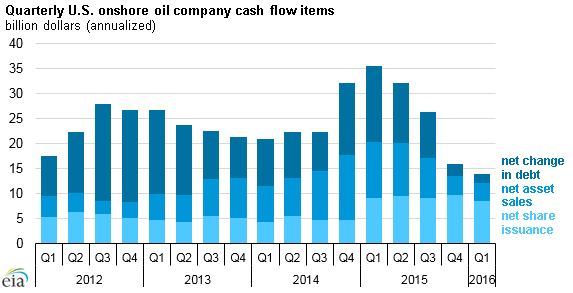 Quarterly U.S. onshore oil company cash flow items