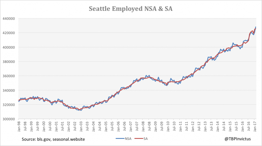 seattle-employed