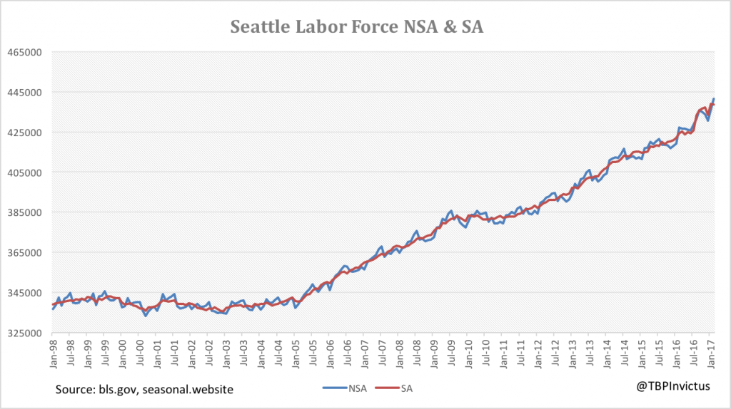 seattle-labor-force