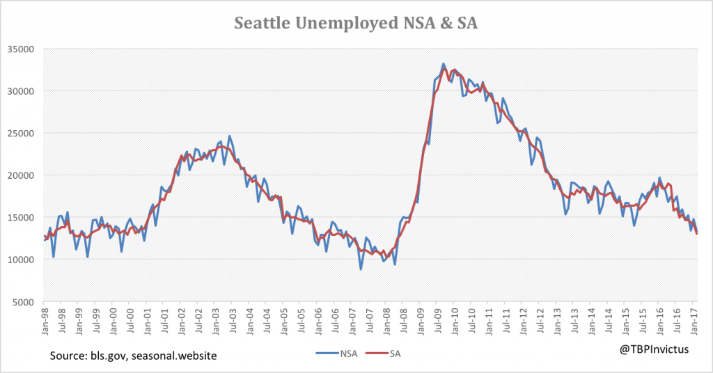 seattle-unemployed