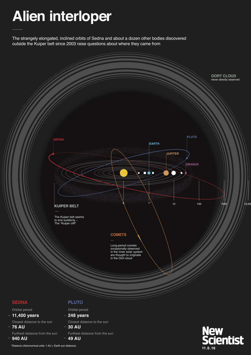 How the sun abducted dwarf planets from an alien solar system the click for ginormous graphic not to scale ccuart Choice Image