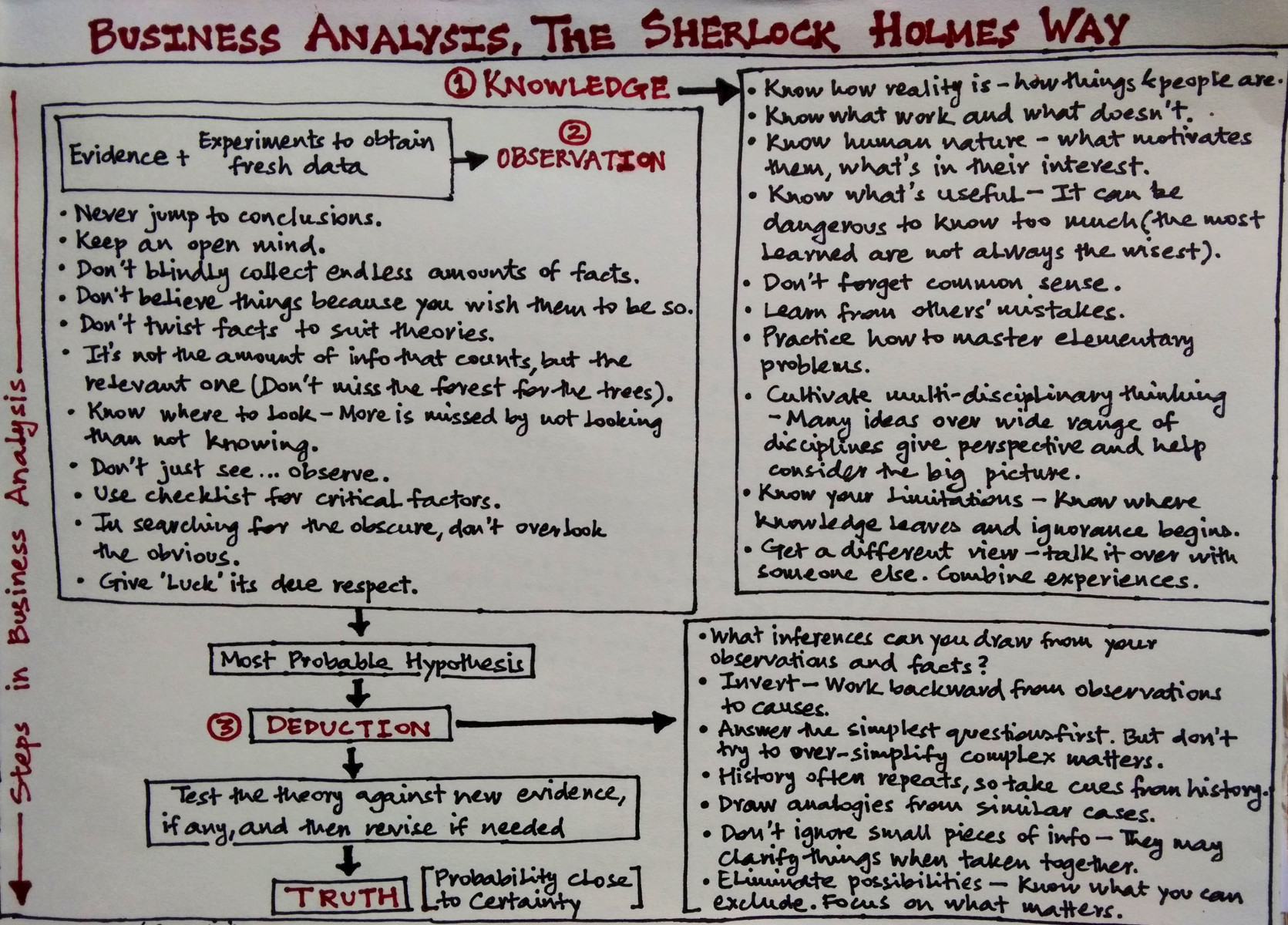 Five Big Ideas from Sherlock Holmes - The Big Picture